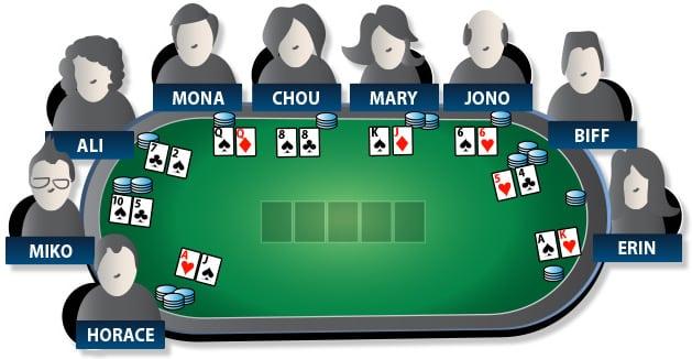 cách chơi poker tại các vòng cược, cược poker, vòng cược poker, hành động trong poker, tố, tố cược, bet cược, bet, bet là gì, check poker, check poker là gì, check là gì, raise, tố thêm cược, raise là gì, all-in, tố cược all-in, tất tay, tất tay all-in, flop, river, turn, vòng flop, vòng turn, vòng river