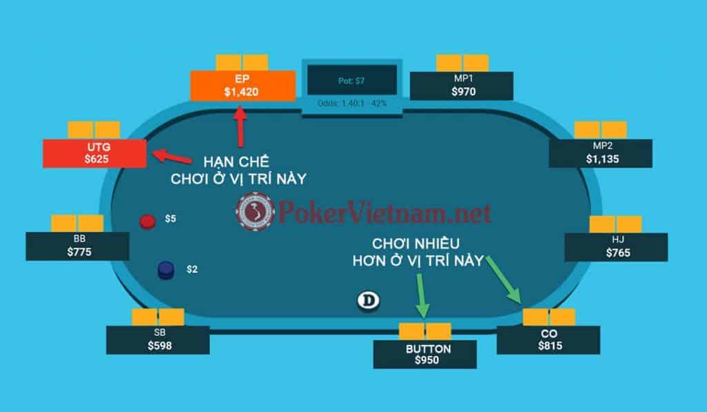 poker, chơi poker, xì tố, đánh bài xì tố, đánh bài poker, luật poker, vị trí poker, poker online, game đánh bài poker, game poker online, chơi bài poker, chơi bài poker online, preflop, poker preflop, chơi poker preflop, preflop poker, đánh bài poker như thế nào, hướng dẫn chơi poker, cách chơi poker