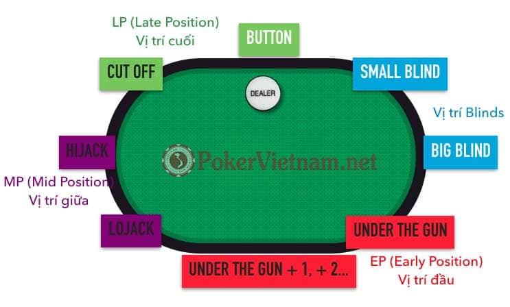 thuật ngữ poker, học poker, dạy poker, cách chơi poker, bài poker, cách đánh bài poker, cách chơi bài poker, luật poker, luật chơi poker, vị trí poker, vị trí chơi Poker
